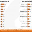 Ranking 10 programas de TV de Febrero rating promedio / emisión (en %)