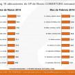 Ranking 10 ubicaciones de VP de Marzo COBERTURA semanal (en %).*