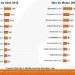 Ranking 10 programas de TV de Abril rating promedio / emisión (en %)