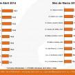 Ranking 10 ubicaciones de VP de Abril COBERTURA semanal (en %)*